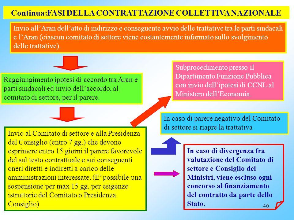 45 FASI DELLA CONTRATTAZIONE COLLETTIVA NAZIONALE: art. 47 D.lgs. 165/2001 (modificato D.L. 112/2008) Definizione mediante appositi contratti quadro (