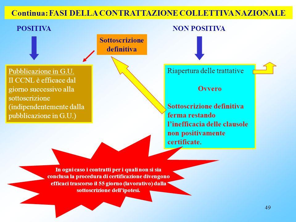48 POSITIVA Continua:FASI DELLA CONTRATTAZIONE COLLETTIVA NAZIONALE Comunicazione da parte della CdC alla FP, al Comitato di settore ed all'Aran dell'