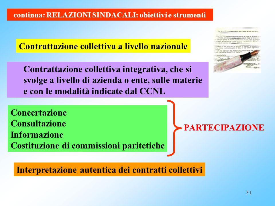 50 : Obiettivi e strumenti Il sistema delle relazioni sindacali, nel rispetto delle distinzioni delle responsabilità delle aziende e degli enti del co