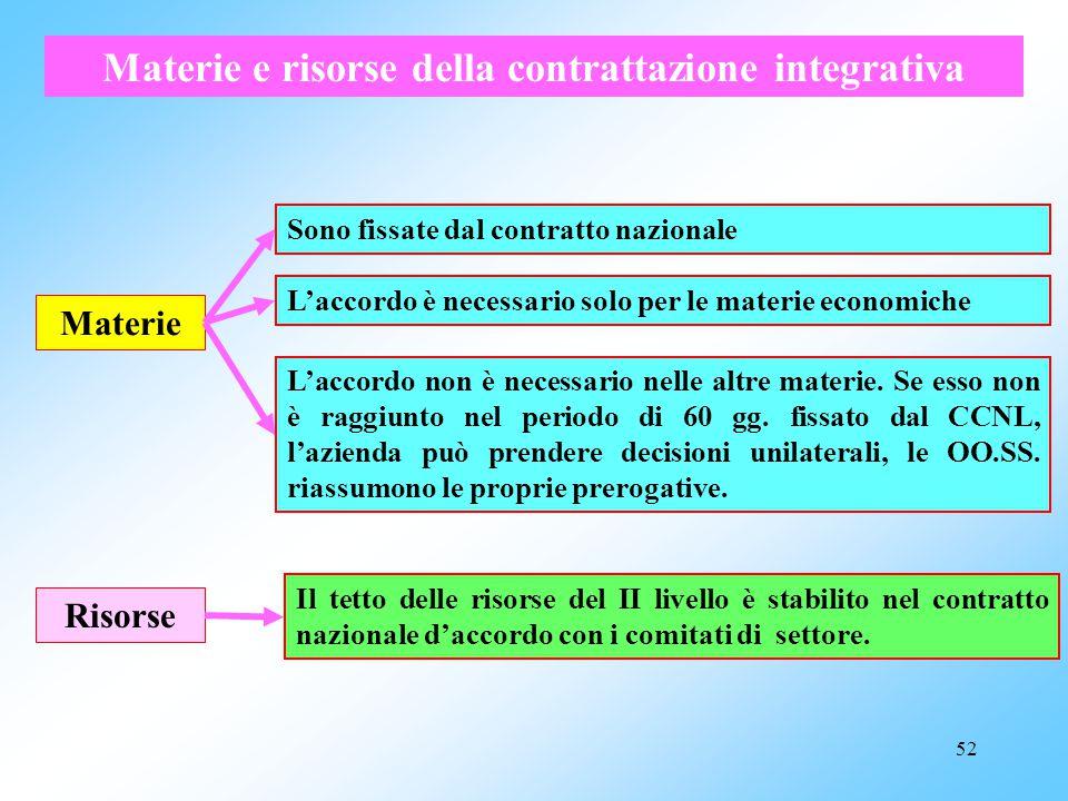 51 continua: RELAZIONI SINDACALI: obiettivi e strumenti Contrattazione collettiva a livello nazionale Contrattazione collettiva integrativa, che si sv
