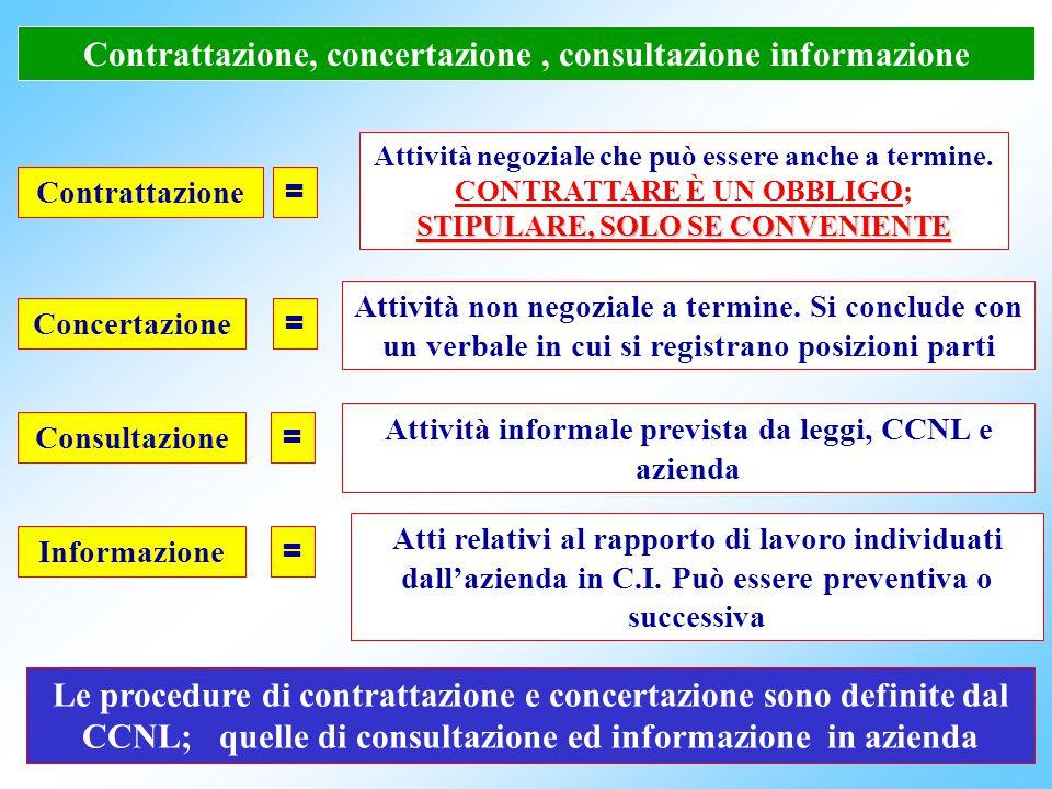 53 Contrattazione integrativa Concertazione Consultazione Informazione Materie tassative fissate dal CCNL Materie fissate da leggi, CCNL o altre decis