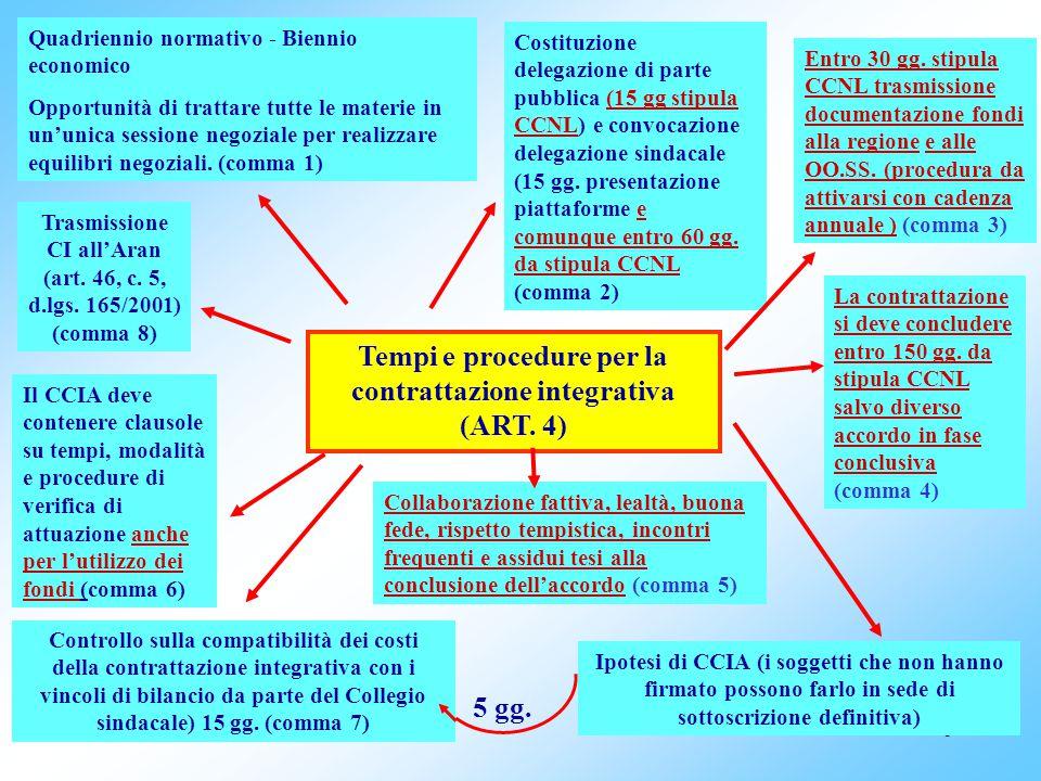 6 Tempi e procedure per la contrattazione integrativa (ART.