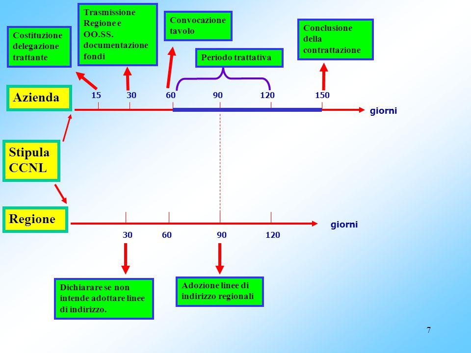 6 Tempi e procedure per la contrattazione integrativa (ART. 4) Quadriennio normativo - Biennio economico Opportunità di trattare tutte le materie in u