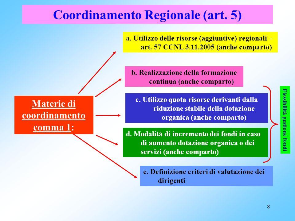 8 e.Definizione criteri di valutazione dei dirigenti Coordinamento Regionale (art.