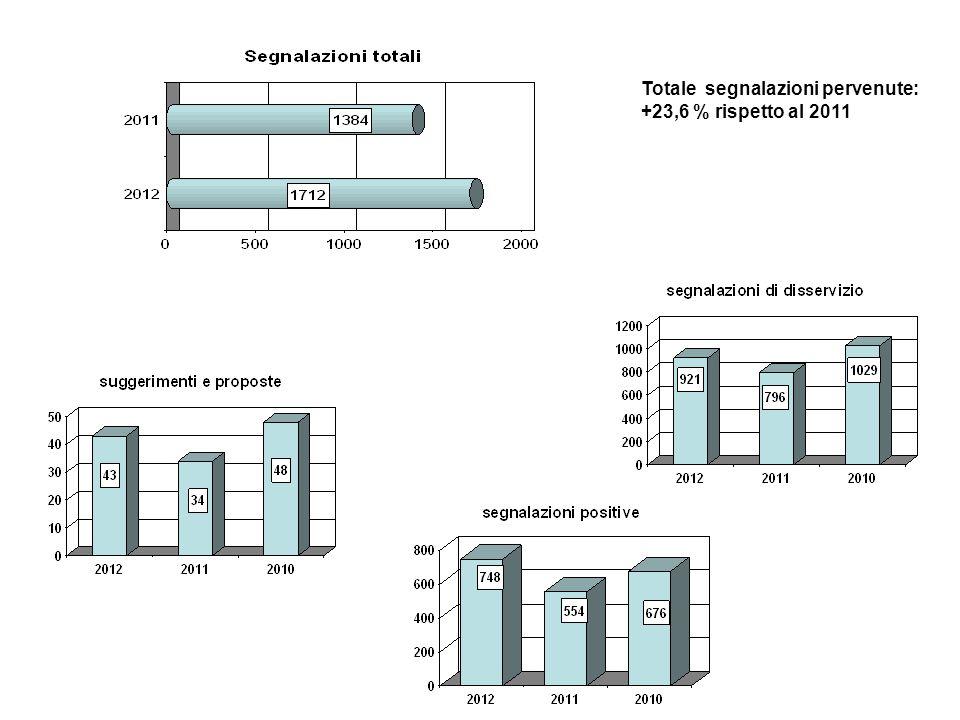 Totale segnalazioni pervenute: +23,6 % rispetto al 2011