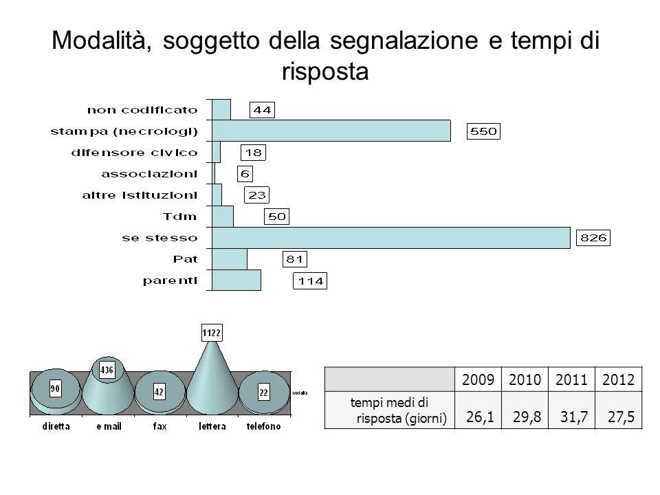 Modalità, soggetto della segnalazione e tempi di risposta 2009201020112012 tempi medi di risposta (giorni) 26,129,831,727,5