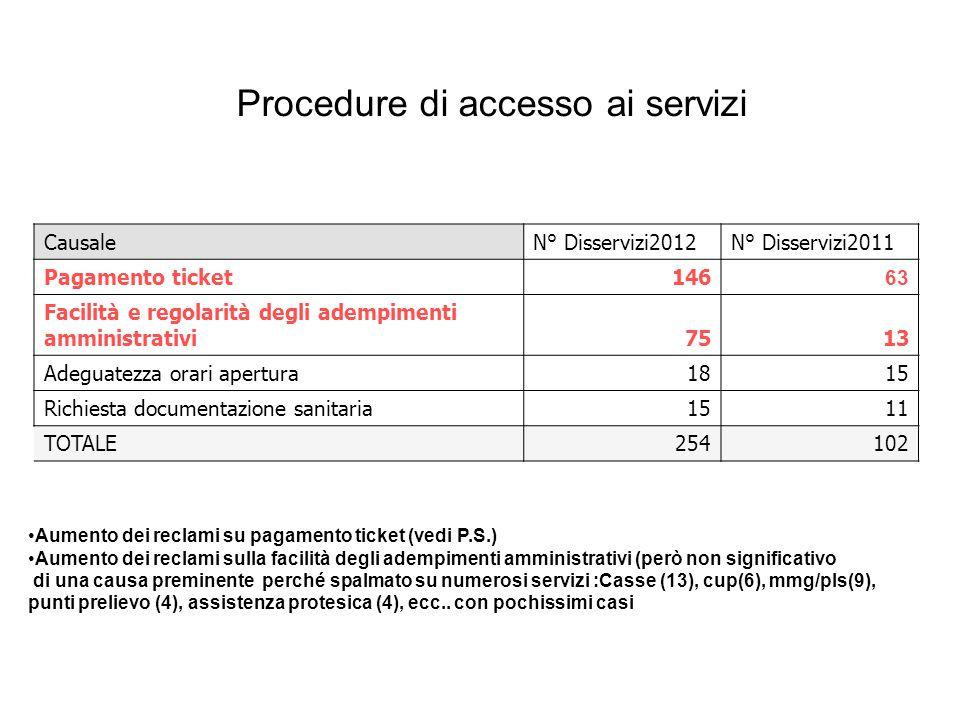 Procedure di accesso ai servizi Aumento dei reclami su pagamento ticket (vedi P.S.) Aumento dei reclami sulla facilità degli adempimenti amministrativi (però non significativo di una causa preminente perché spalmato su numerosi servizi :Casse (13), cup(6), mmg/pls(9), punti prelievo (4), assistenza protesica (4), ecc..