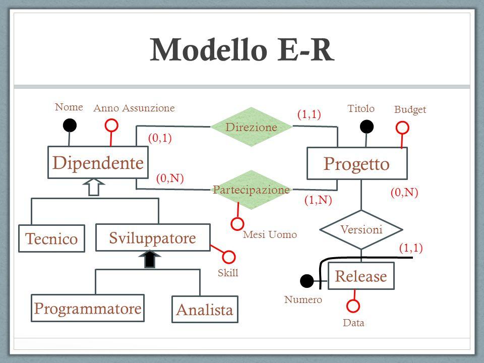  Relazione  Legame logico fra due o più entità, rilevante nel sistema che si sta modellando.