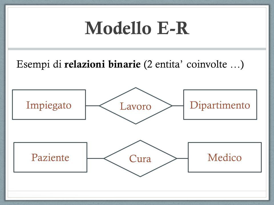 Esempi di relazioni binarie (2 entita' coinvolte …) Lavoro ImpiegatoDipartimento Cura PazienteMedico Modello E-R