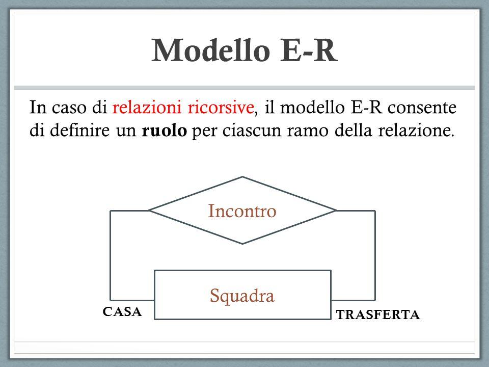 In caso di relazioni ricorsive, il modello E-R consente di definire un ruolo per ciascun ramo della relazione. Incontro Squadra CASA TRASFERTA Modello
