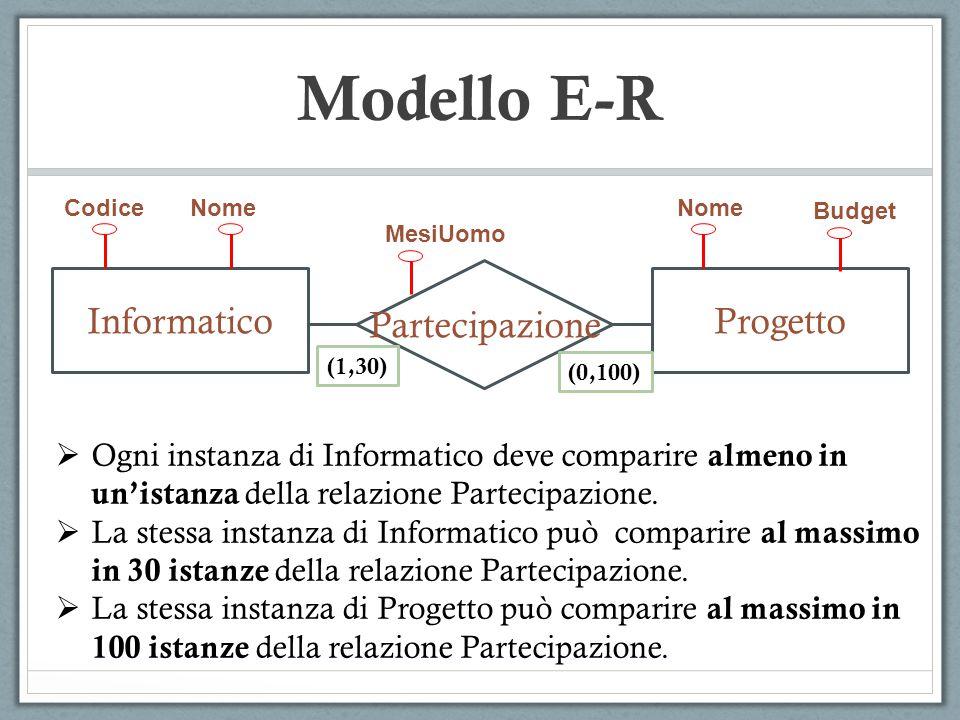 Modello E-R Partecipazione InformaticoProgetto CodiceNome MesiUomo Nome Budget (1,30) (0,100)  Ogni instanza di Informatico deve comparire almeno in