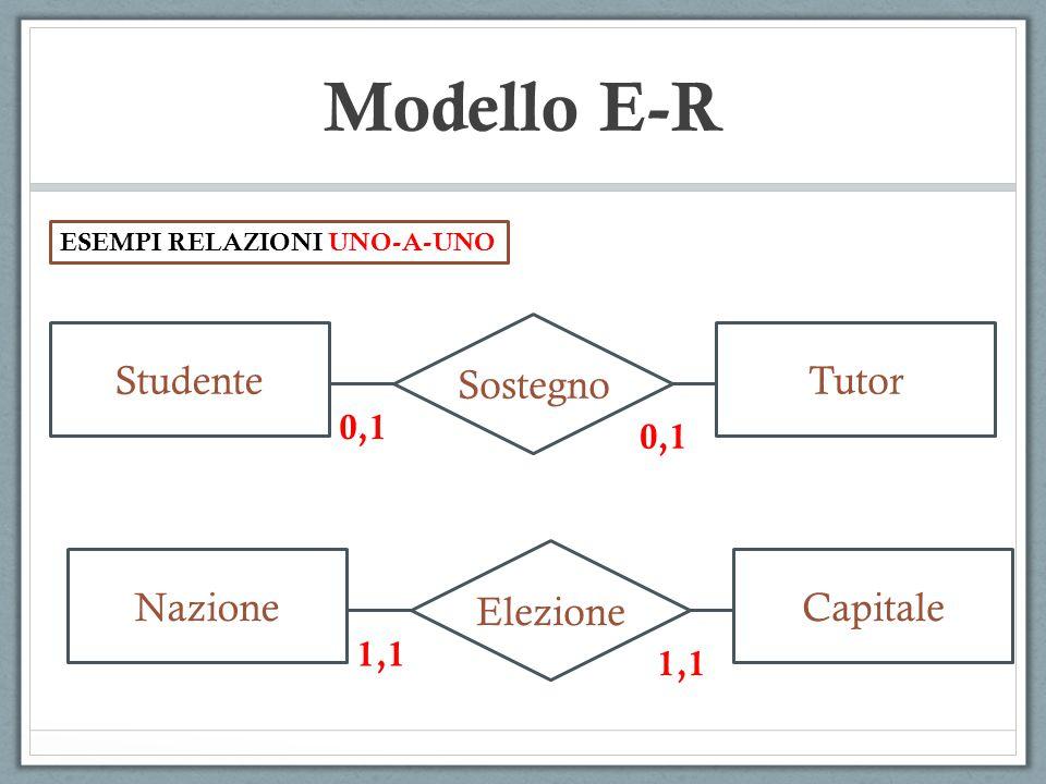 Modello E-R Rappresentanza CittadiniSindaco 1,N Direzione DipartimentoPresideScuola 0,N 1,1 ESEMPI RELAZIONI UNO-A-MOLTI