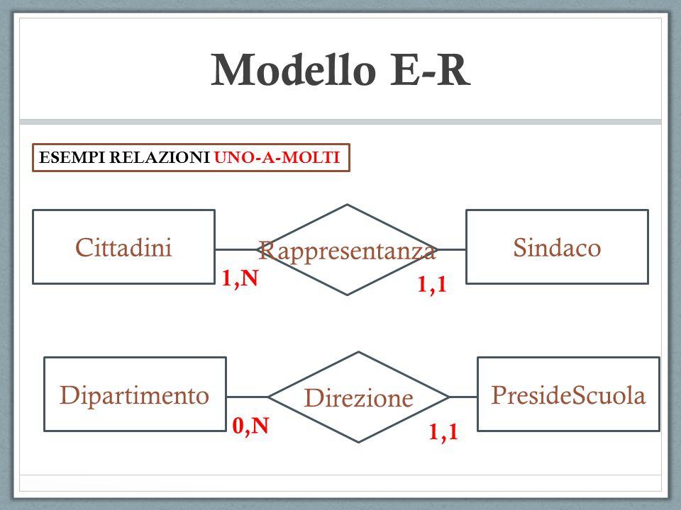 Modello E-R Cura PazienteMedico 1,N Partecipazione ImpiegatoProgetto 0,N 1,N ESEMPI RELAZIONI MOLTI-A-MOLTI