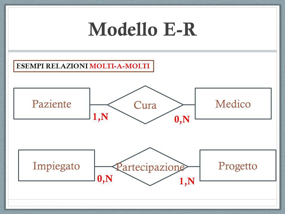Modello E-R Q.Chi stabilisce se una relazione è molti-a-molti, uno-a-molti, uno-a-uno.