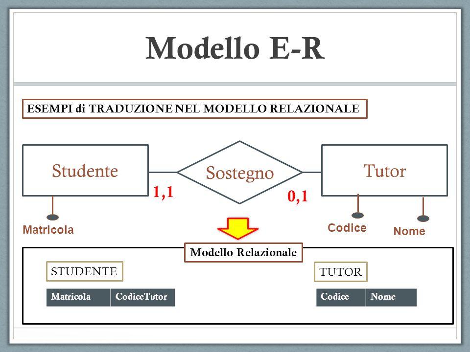 Modello E-R Partecipazione ImpiegatoProgetto 1,N 0,N ESEMPI di TRADUZIONE NEL MODELLO RELAZIONALE Codice Nome Durata CodiceNome IMPIEGATO CodImpiegatoNomeProgetto PARTECIPAZIONE Modello Relazionale Nome Durata CODICE