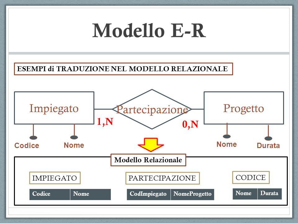 Modello E-R Partecipazione ImpiegatoProgetto 1,N 0,N ESEMPI di TRADUZIONE NEL MODELLO RELAZIONALE Codice Nome Durata CodiceNome IMPIEGATO CodImpiegato