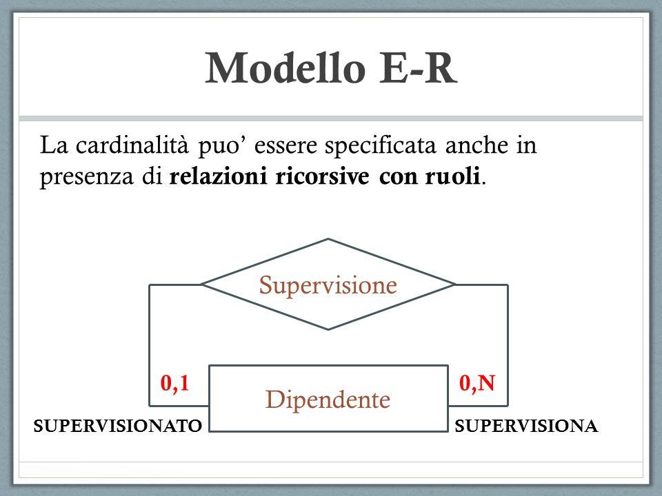 La cardinalità puo' essere specificata anche in presenza di relazioni ricorsive con ruoli. Supervisione Dipendente SUPERVISIONATOSUPERVISIONA Modello