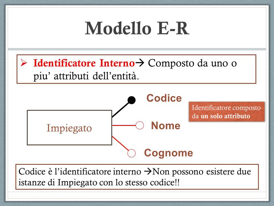  Identificatore Interno  Composto da uno o piu' attributi dell'entità. Modello E-R Codice Impiegato Nome Cognome Codice è l'identificatore interno 
