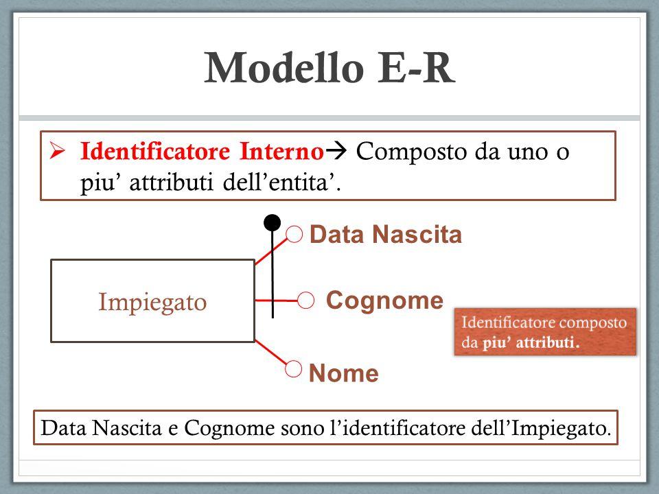 Identificatore Interno  Composto da uno o piu' attributi dell'entita'. Modello E-R Data Nascita e Cognome sono l'identificatore dell'Impiegato. Dat