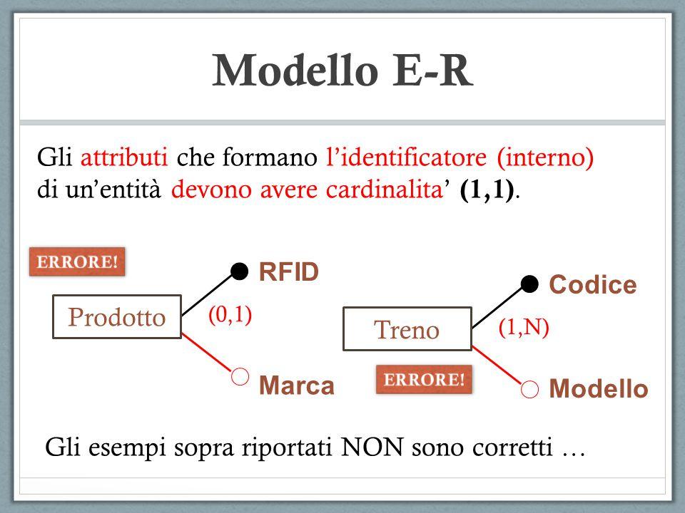 Modello E-R Marca Prodotto Gli attributi che formano l'identificatore (interno) di un'entità devono avere cardinalita' (1,1). RFID (0,1) Treno Codice