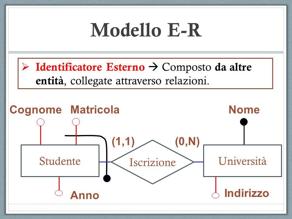  Identificatore Esterno  Composto da altre entità, collegate attraverso relazioni. Modello E-R CognomeMatricola Anno Nome Indirizzo (1,1)(0,N) Iscri