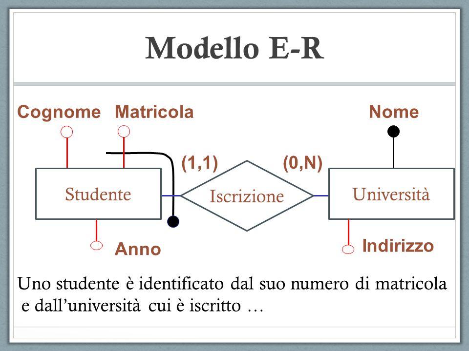 Modello E-R CognomeMatricola Anno Nome Indirizzo (1,1)(0,N) Iscrizione StudenteUniversità Uno studente è identificato dal suo numero di matricola e da