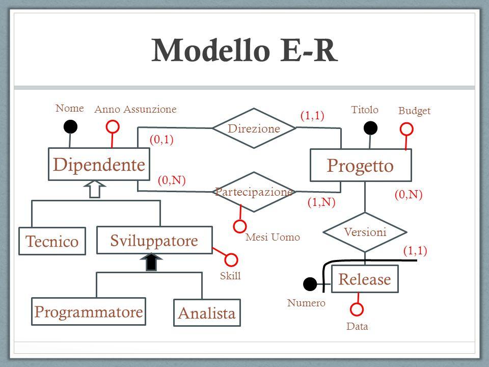  Entità  Relazioni  Attributi  Cardinalità delle relazioni  Cardinalità degli attributi  Identificatori  Generalizzazioni Modello E-R COMPONENTI DI UN DIAGRAMMA E-R