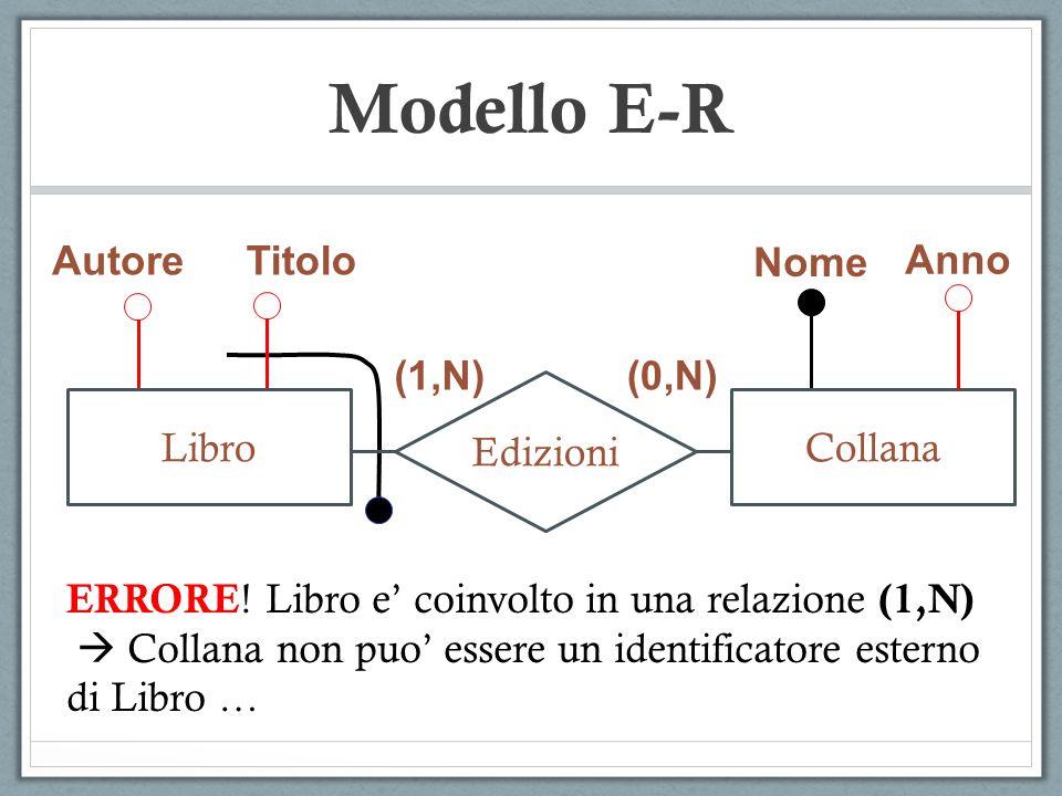 Modello E-R AutoreTitolo Nome Anno (1,N) (0,N) Edizioni LibroCollana ERRORE ! Libro e' coinvolto in una relazione (1,N)  Collana non puo' essere un i