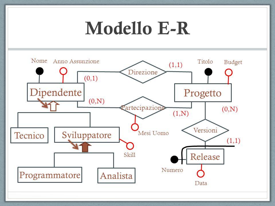  Generalizzazione  Definisce una gerarchia tra entità basata sul concetto di ereditarietà.