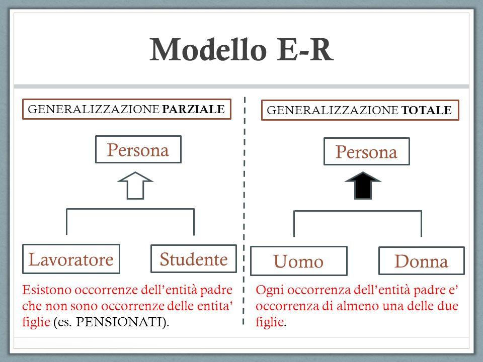 Modello E-R Persona Lavoratore Studente Persona Uomo Donna GENERALIZZAZIONE PARZIALE GENERALIZZAZIONE TOTALE Ogni occorrenza dell'entità padre e' occo