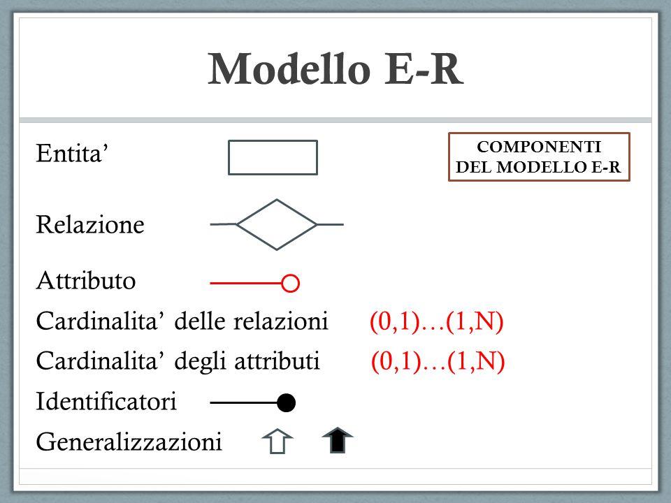 Modello E-R Entita' Relazione Attributo Cardinalita' delle relazioni (0,1)…(1,N) Cardinalita' degli attributi(0,1)…(1,N) Identificatori Generalizzazio