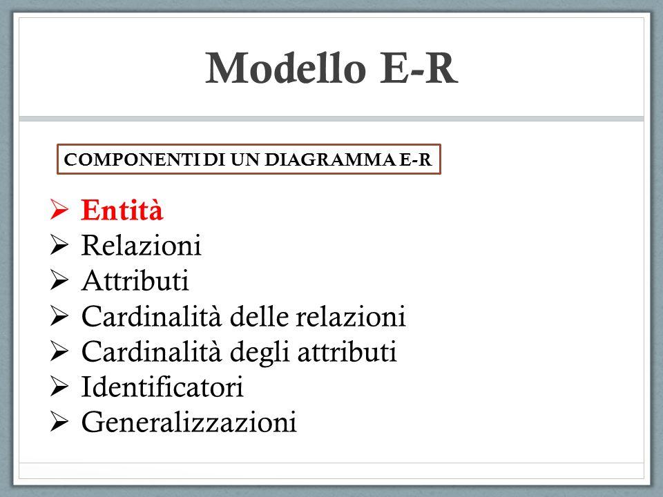  Entità  Relazioni  Attributi  Cardinalità delle relazioni  Cardinalità degli attributi  Identificatori  Generalizzazioni Modello E-R COMPONENT