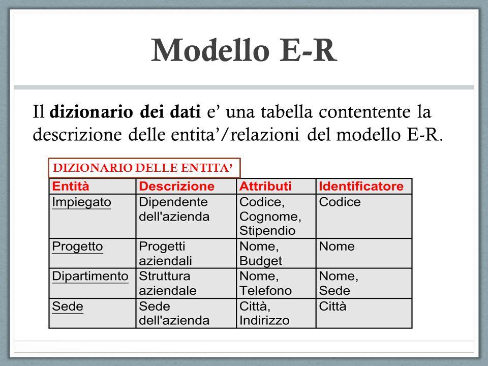 Modello E-R Il dizionario dei dati e' una tabella contentente la descrizione delle entita'/relazioni del modello E-R. DIZIONARIO DELLE ENTITA'