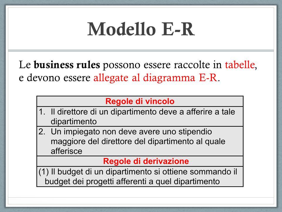 Modello E-R Ricapitolando:  STEP 0: Analisi dei requisiti  STEP1: Progettazione Concettuale  STEP 1.1: Diagramma E-R  STEP 1.2: Dizionario delle entita'  STEP 1.2: Dizionario delle relazioni  STEP 1.3: Tabella delle business rules