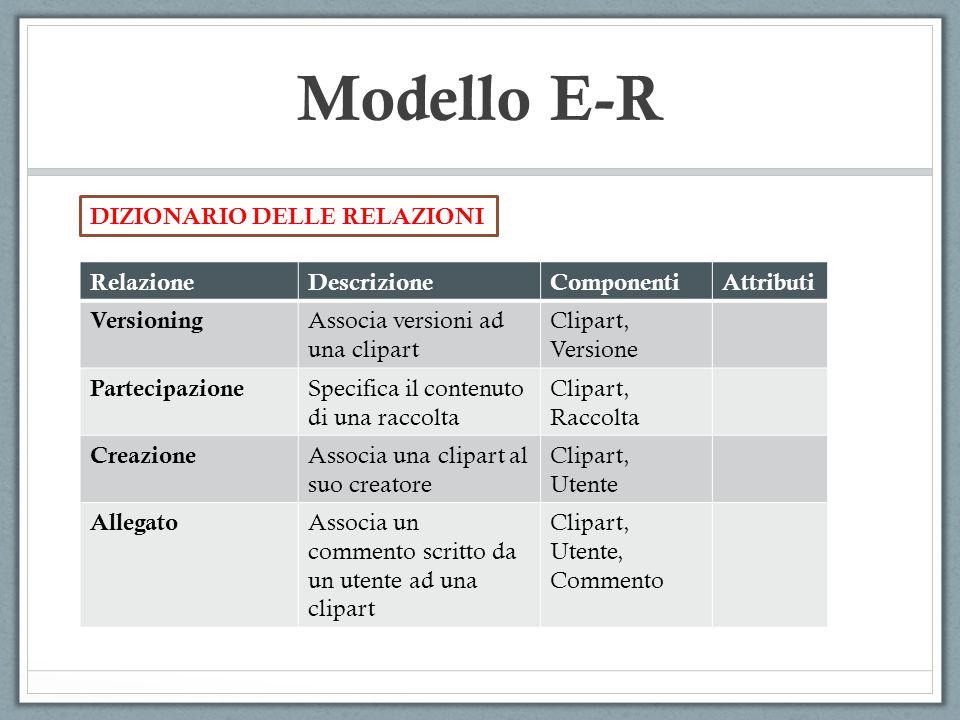 Modello E-R DIZIONARIO DELLE RELAZIONI RelazioneDescrizioneComponentiAttributi Versioning Associa versioni ad una clipart Clipart, Versione Partecipaz
