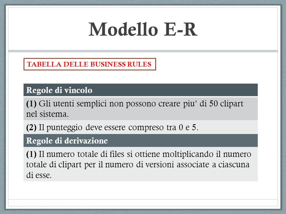 Modello E-R TABELLA DELLE BUSINESS RULES Regole di vincolo (1) Gli utenti semplici non possono creare piu' di 50 clipart nel sistema. (2) Il punteggio