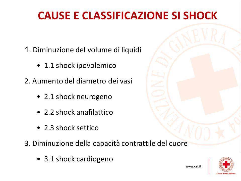 1. Diminuzione del volume di liquidi 1.1 shock ipovolemico 2. Aumento del diametro dei vasi 2.1 shock neurogeno 2.2 shock anafilattico 2.3 shock setti