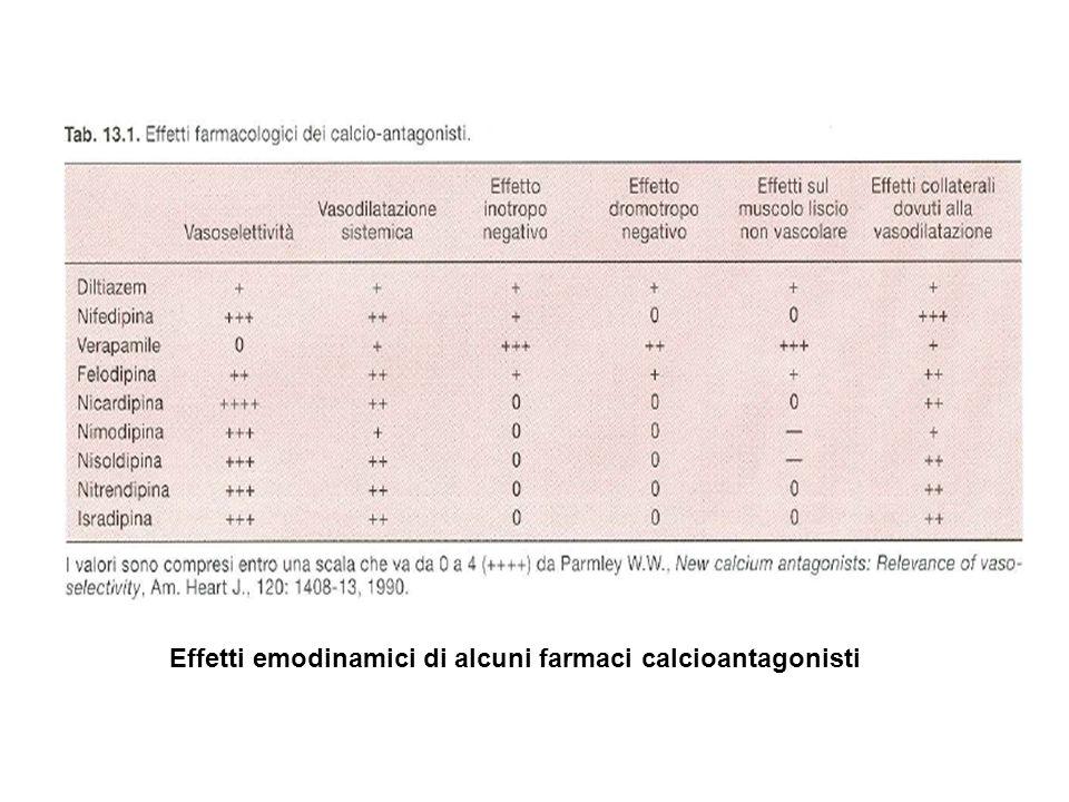 Effetti emodinamici di alcuni farmaci calcioantagonisti