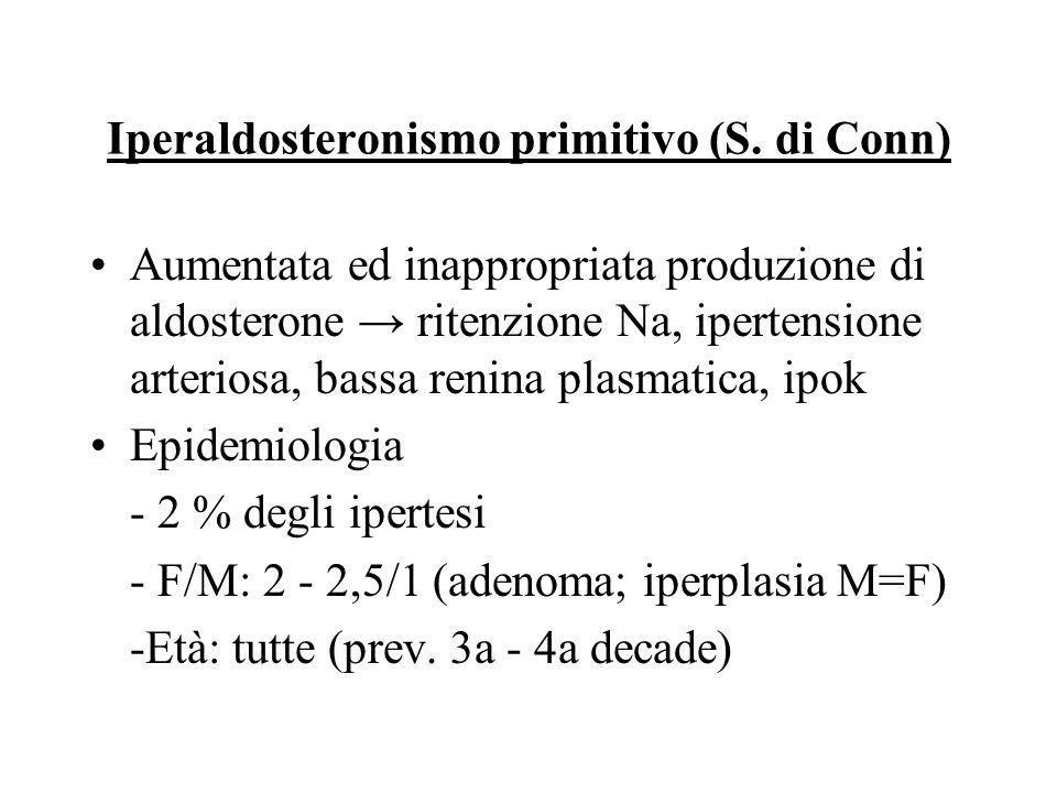 Fisiopatologia iperaldosteronismo primitivo (S.di Conn) ↑ aldosterone → ↑ rit Na + → ↑ perdita k + ↓ ↓ renina ↓ ↓ angio II