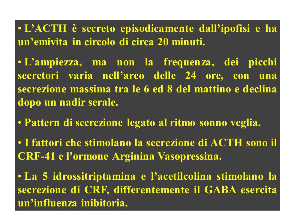 L'ACTH è secreto episodicamente dall'ipofisi e ha un'emivita in circolo di circa 20 minuti.