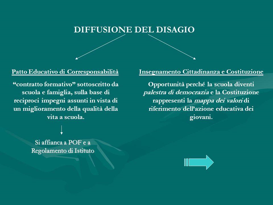 DIFFUSIONE DEL DISAGIO Patto Educativo di Corresponsabilità contratto formativo sottoscritto da scuola e famiglia, sulla base di reciproci impegni assunti in vista di un miglioramento della qualità della vita a scuola.