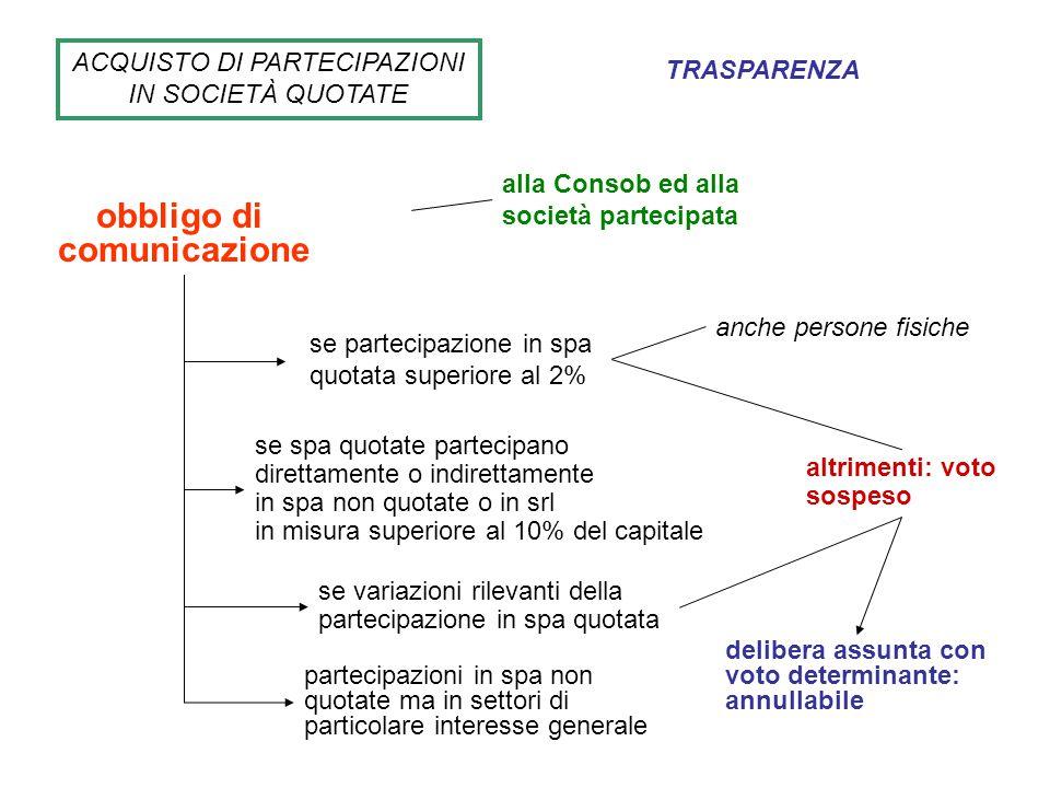 ACQUISTO DI PARTECIPAZIONI IN SOCIETÀ QUOTATE obbligo di comunicazione alla Consob ed alla società partecipata se partecipazione in spa quotata superi