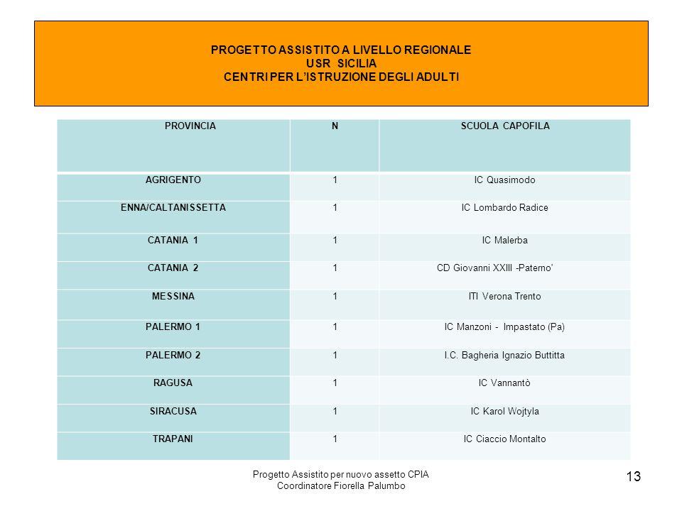 Progetto Assistito per nuovo assetto CPIA Coordinatore Fiorella Palumbo 13 PROGETTO ASSISTITO A LIVELLO REGIONALE USR SICILIA CENTRI PER L'ISTRUZIONE