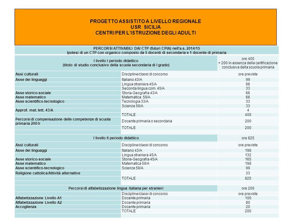 Progetto Assistito per nuovo assetto CPIA Coordinatore Fiorella Palumbo 20 PROGETTO ASSISTITO A LIVELLO REGIONALE USR SICILIA CENTRI PER L'ISTRUZIONE