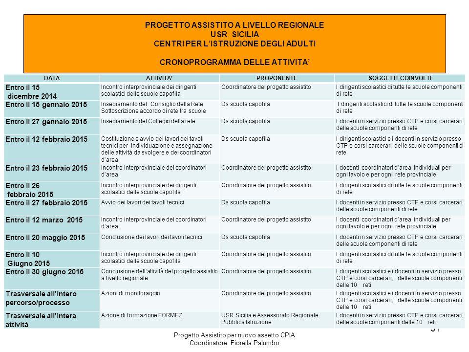 Progetto Assistito per nuovo assetto CPIA Coordinatore Fiorella Palumbo 31 PROGETTO ASSISTITO A LIVELLO REGIONALE USR SICILIA CENTRI PER L'ISTRUZIONE
