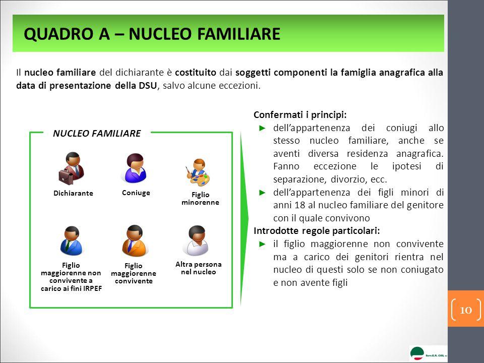 QUADRO A – NUCLEO FAMILIARE Coniuge Altra persona nel nucleo Dichiarante NUCLEO FAMILIARE Il nucleo familiare del dichiarante è costituito dai soggett