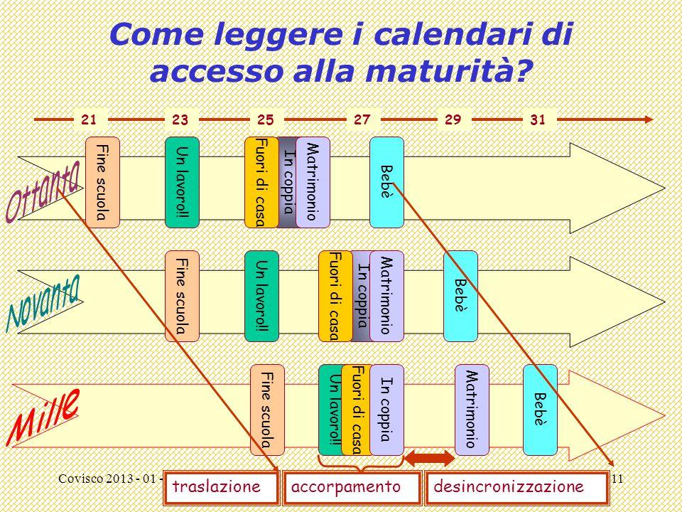 Covisco 2013 - 01 - Passaggi11 Come leggere i calendari di accesso alla maturità? Fine scuola Un lavoro!! In coppia Bebè 212325272931 Matrimonio Fine