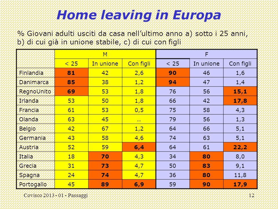 Covisco 2013 - 01 - Passaggi12 Home leaving in Europa MF < 25In unioneCon figli< 25In unioneCon figli Finlandia81422,690461,6 Danimarca85381,294471,4 RegnoUnito69531,8765615,1 Irlanda53501,8664217,8 Francia61530,575584,3 Olanda6345..79561,3 Belgio42671,264665,1 Germania43584,674635,1 Austria52596,4646122,2 Italia18704,334808,0 Grecia31734,750839,1 Spagna24744,7368011,8 Portogallo45896,9599017,9 % Giovani adulti usciti da casa nell'ultimo anno a) sotto i 25 anni, b) di cui già in unione stabile, c) di cui con figli