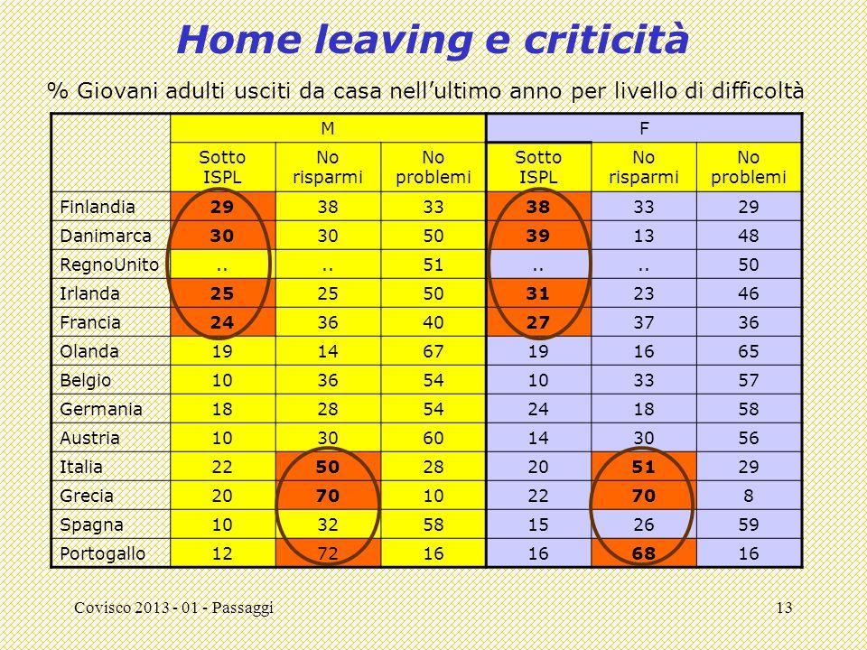 Covisco 2013 - 01 - Passaggi13 Home leaving e criticità MF Sotto ISPL No risparmi No problemi Sotto ISPL No risparmi No problemi Finlandia293833383329 Danimarca30 50391348 RegnoUnito..