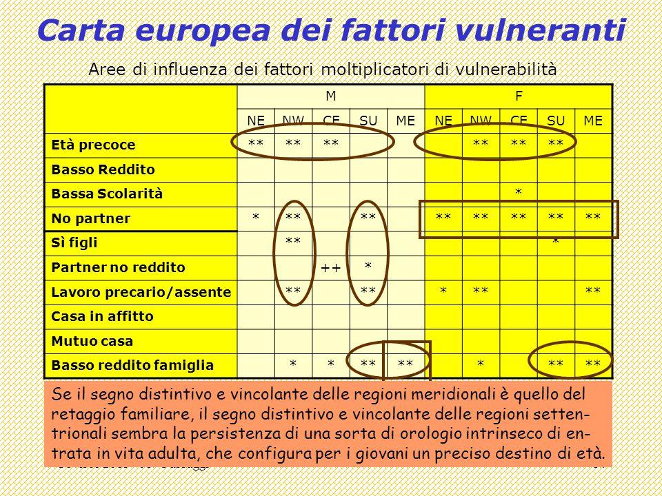 Covisco 2013 - 01 - Passaggi14 Carta europea dei fattori vulneranti MF NENWCESUMENENWCESUME Età precoce** Basso Reddito Bassa Scolarità* No partner***